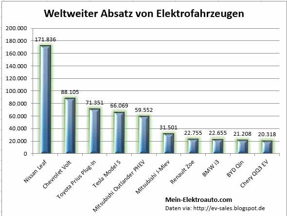 Dies sind die Top 10 der am meisten verkauften Elektrofahrzeuge.