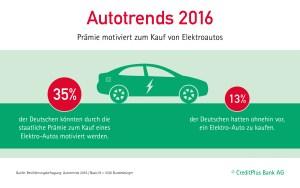 35 Prozent der Deutschen wird durch die Kaufförderung zum Kauf eines Elektroautos animiert. Bildquelle: Credit Plus Bank