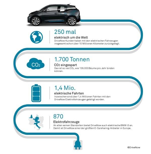Infografik zum Thema Elektroautos bei DriveNow. Bildquelle: DriveNow