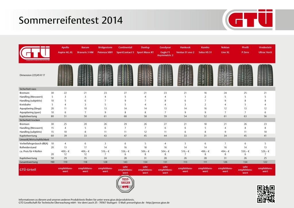 Sommerreifen Test 2014 Gtu Ace Testen 11 Reifen Meinauto De
