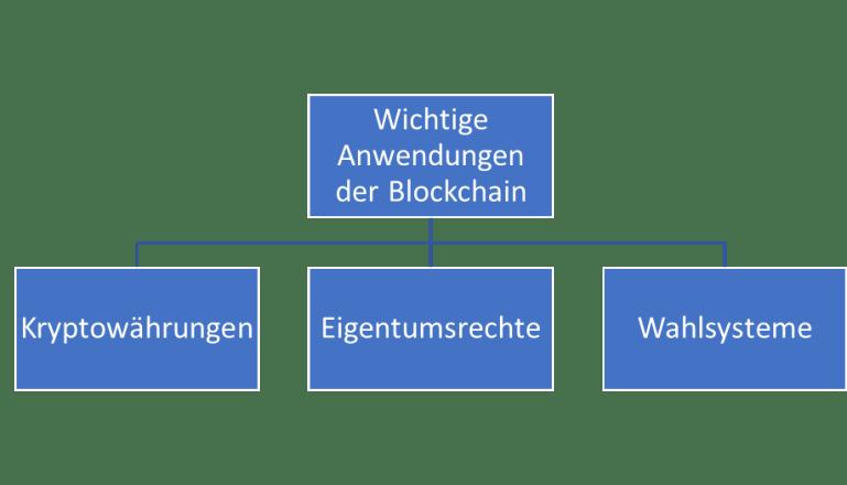 ebook Anwendungen der Blockchain-Technologie