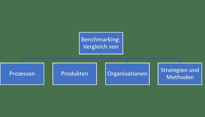 ebook Benchmarking Methoden und Prozesse