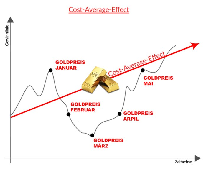 cost_average_effect