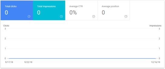 Google Search Console results