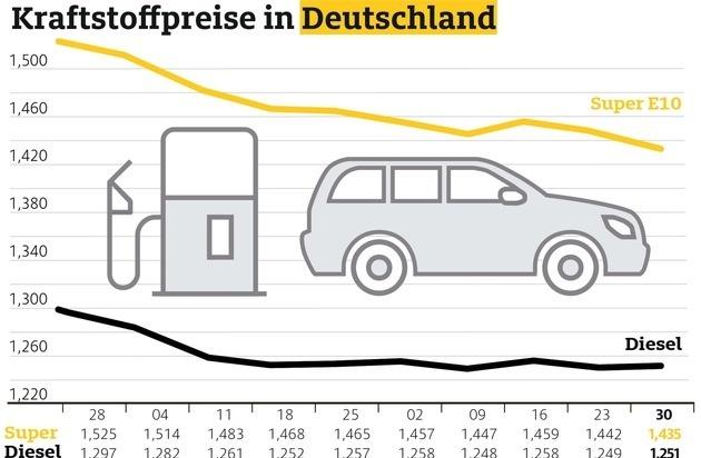 Benzin billiger, Diesel teurer