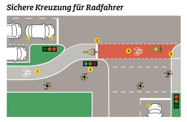 wenig Sicherheit für Radfahrer
