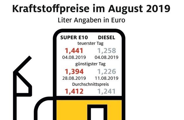 Spritpreise geben im August weiter nach