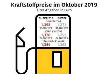 Benzin und Diesel im Oktober 2019