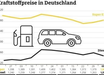 Benzin teurer, Diesel günstiger