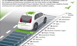LeasePlan EV Readiness Index 2020