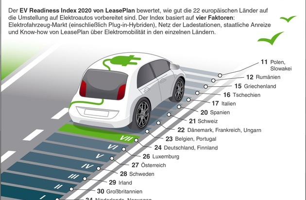 LeasePlan EV Readiness Index 2020