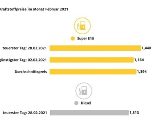 Tanken im Februar 2021 teurer