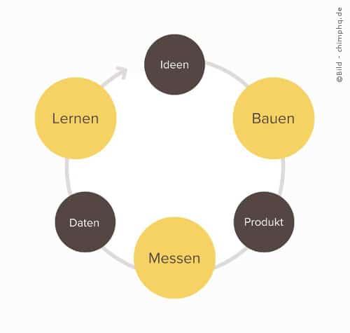 Der Bauen-Messen-Lernen-Kreislauf