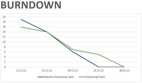 Project Reporting With Burndown Charts  Impulses Empower