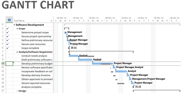Gantt Chart In Microsoft Project Professional 2013