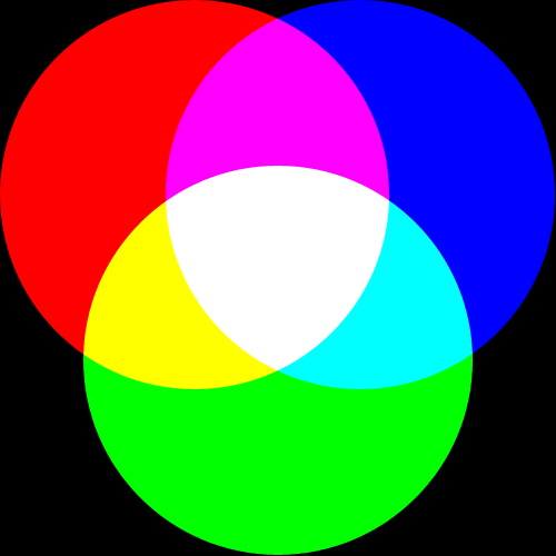 AdditiveColorMixing
