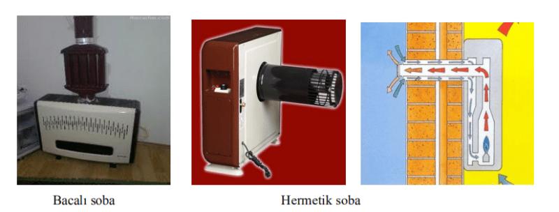 Bacalı soba Hermetik soba