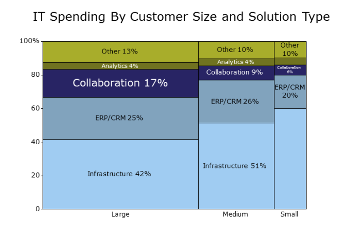 Marimekko Chart Showing IT Spending by Customer Size and Solution Type