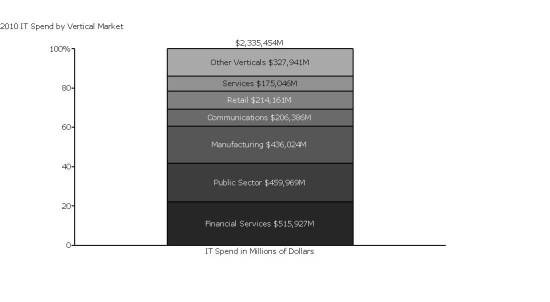 """Grouping verticals with spend of under $150M into """"Other Verticals."""""""