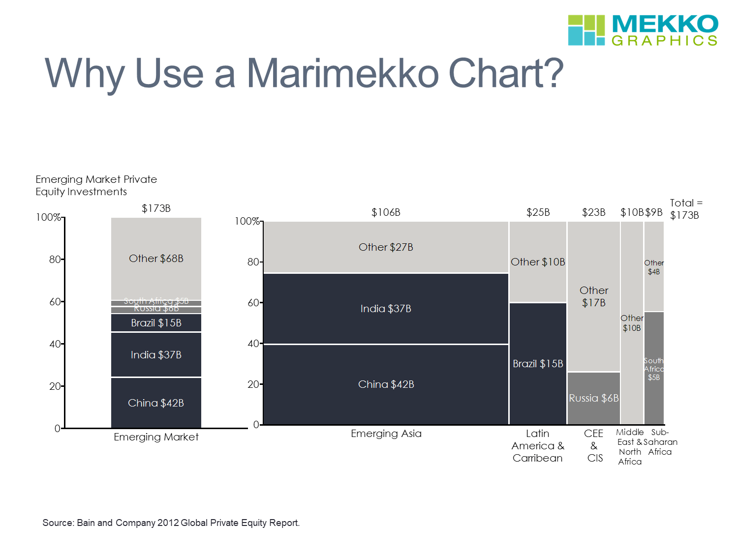 Stacked Bar Chart and Marimekko Chart/Mekko Chart of Private Equity Investments in Emerging Markets