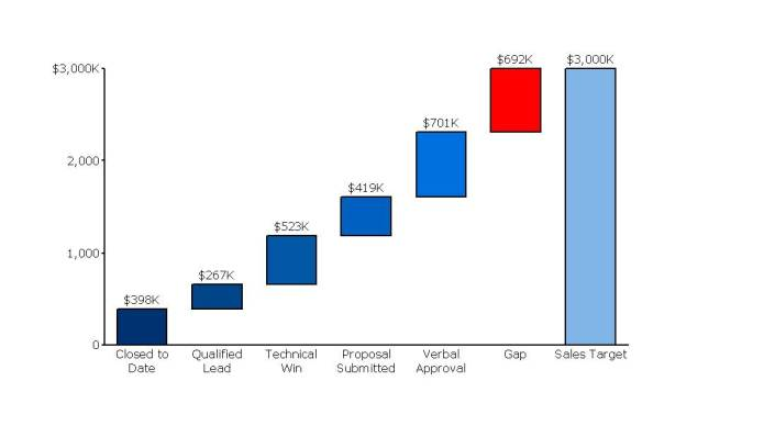 Cascade (Waterfall) Chart of Sales Gap Analysis