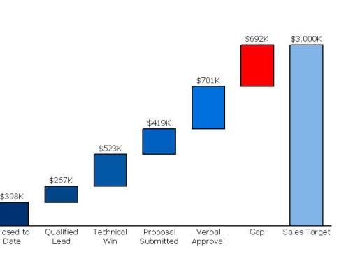 Cascade (Waterfall) Chart of Sales Gap Analysis