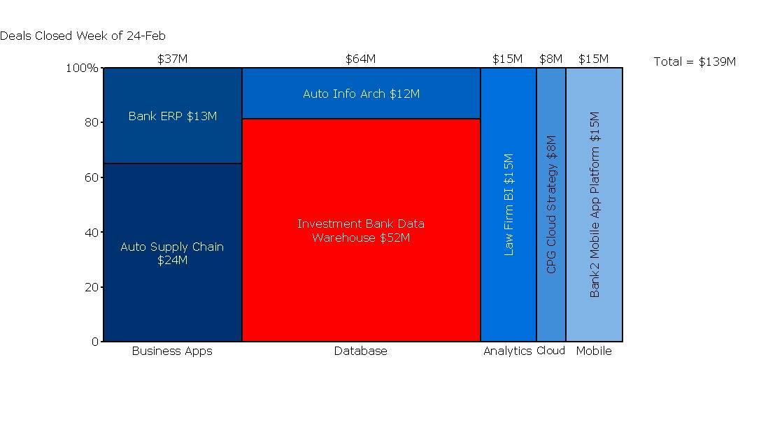 Marimekko Chart Showing Deals Won by Product Line