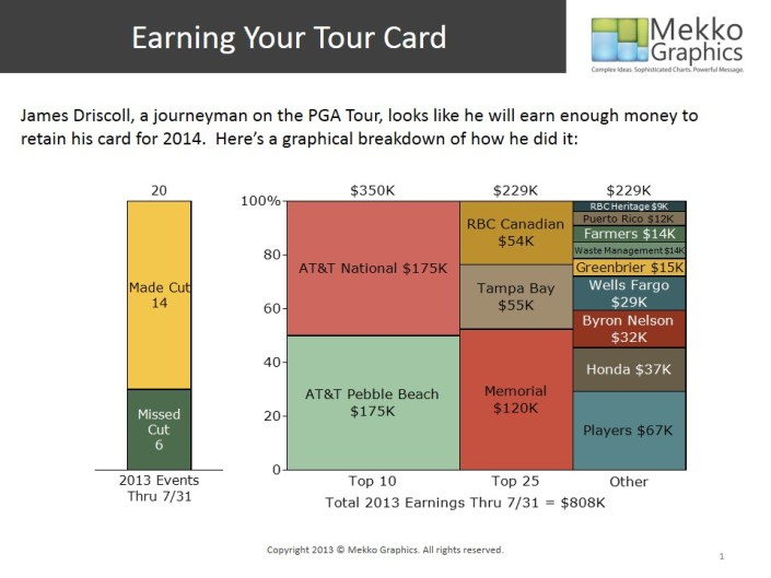 Marimekko of PGA Earnings