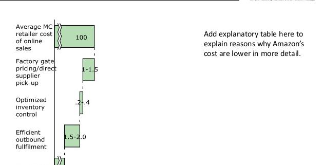 Cascade Chart of Amazon's Cost Advantage