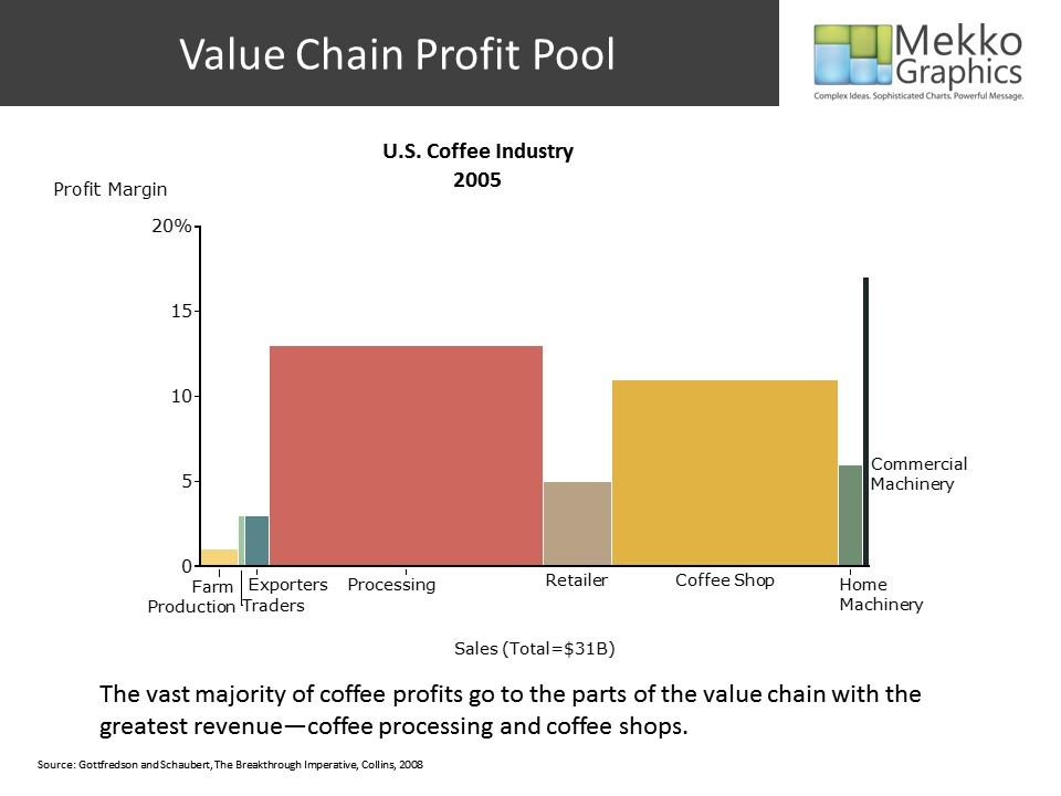 Profit Improvement Analysis Toolkit | Mekko Graphics