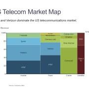 Marimekko Chat of U.S. Telecommunications Market by Category and Competitor