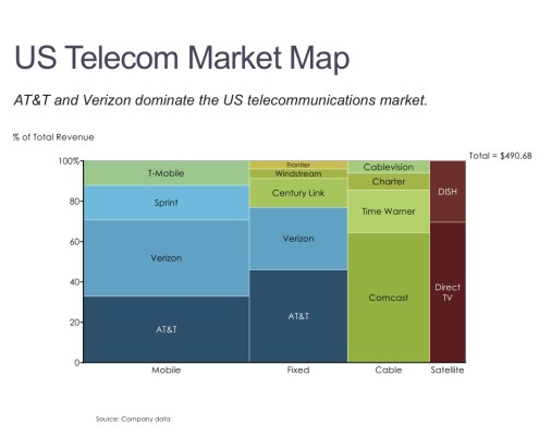 Marimekko Chat of U.S. Telecommunications Market by Category and Competitor