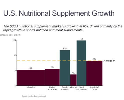Bar Mekko Chart of U.S. Nutritional Supplement Growth by Segment