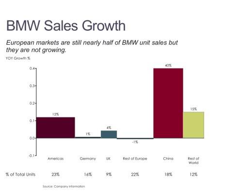 Bar Mekko Chart of BMW Sales Growth by Region