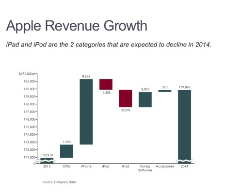 Cascade/Watefall Chart of Apple's Sales Growth by Product