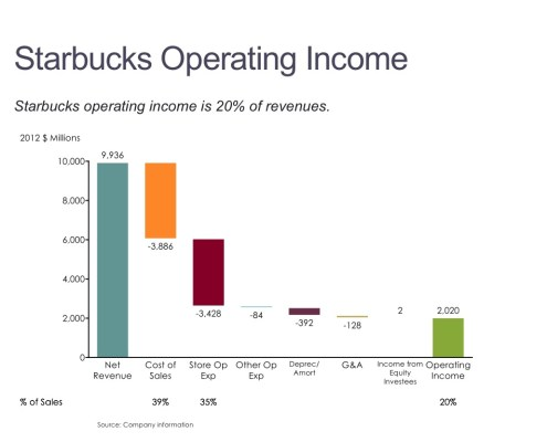 Cascade/Waterfall of Starbucks Income Statement for 2012