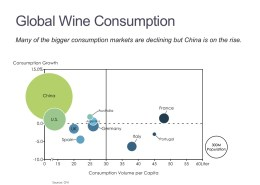 Bubble Chart of Wine Consumption Growth and Volume per Capita by Country