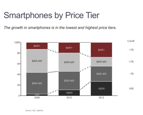 100% Stacked Bar Chart of Smartphone Sales by Price Tier