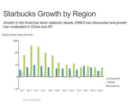 Cluster Bar Chart of Starbucks Same Store Sales Growth by Region