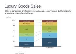 100% Stacked Bar Chart of Luxury Good Sales by Nationality and Destination