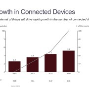 Bar Chart with a Line Showing the Trend in Internet of Things and Devices per Person