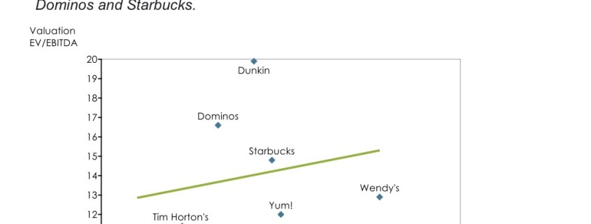 Scatter Chart of Restaurant Stock Valuations