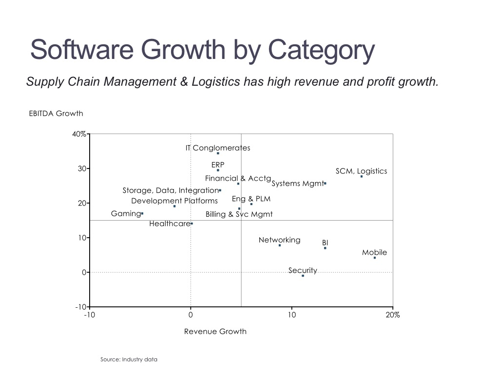 Category Growth Xy Linear Scatter