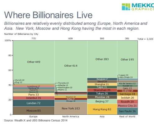 Marimekko Chart of Billionaires by City and Region
