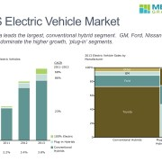 2 Charts Showing U.S. Vehicle Sales Trend and Sales by Manufacturer and Category