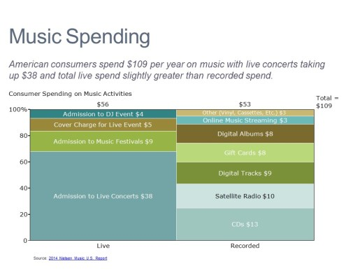 Marimekko Chart of Music Spending by Type for Live and Recorded Music