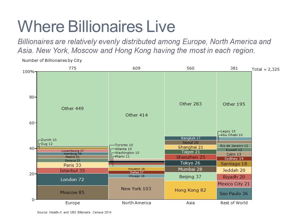 Wealth by Region