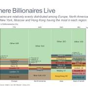 Marimekko Chart of Billionaires by Region and City