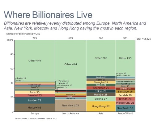 Marimekko Chart of Billionaires by Region and City