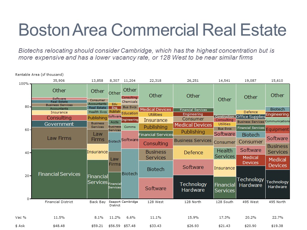 Real Estate Market Map